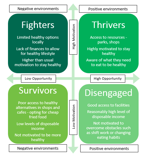"Describes the options available to groups titled, ""Fighters"", ""Thrivers"", ""Survivors"" and ""Disengaged"""
