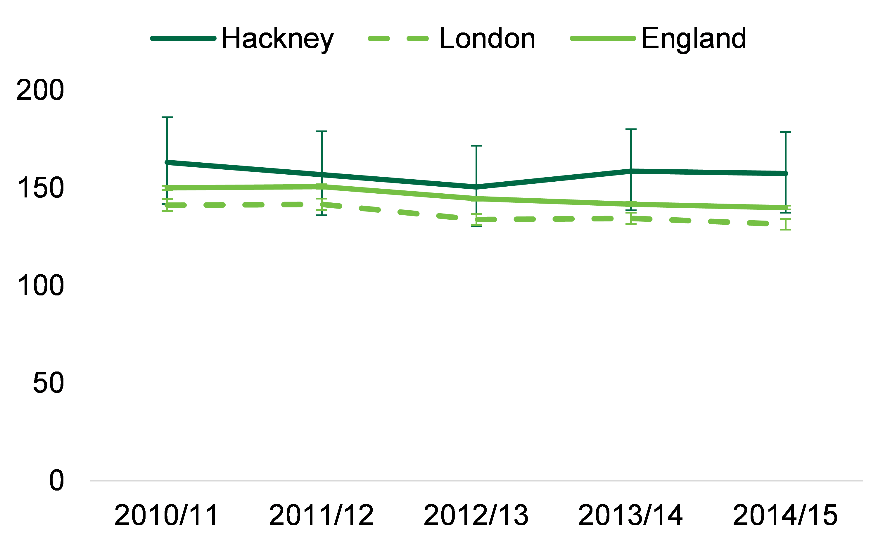 Between 2010/11 and 2014/15 the rate for Hackney is consistently higher than the London region average