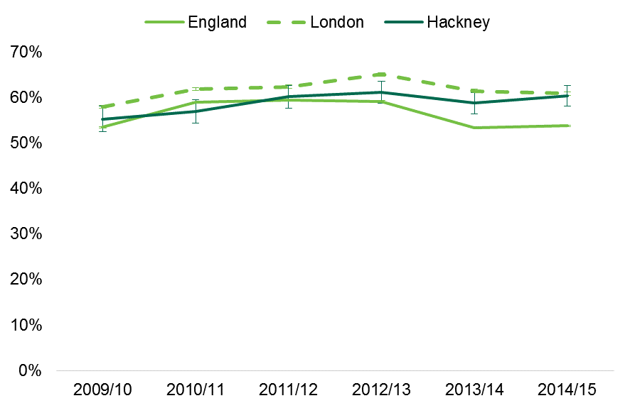 Hackney currently on a par with London average and better than England average