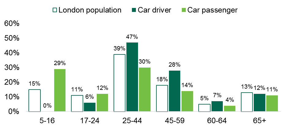 bar chart showing percentages